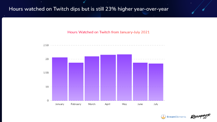 """A graph demonstrating Twitch's monthly """"Hours watched"""""""