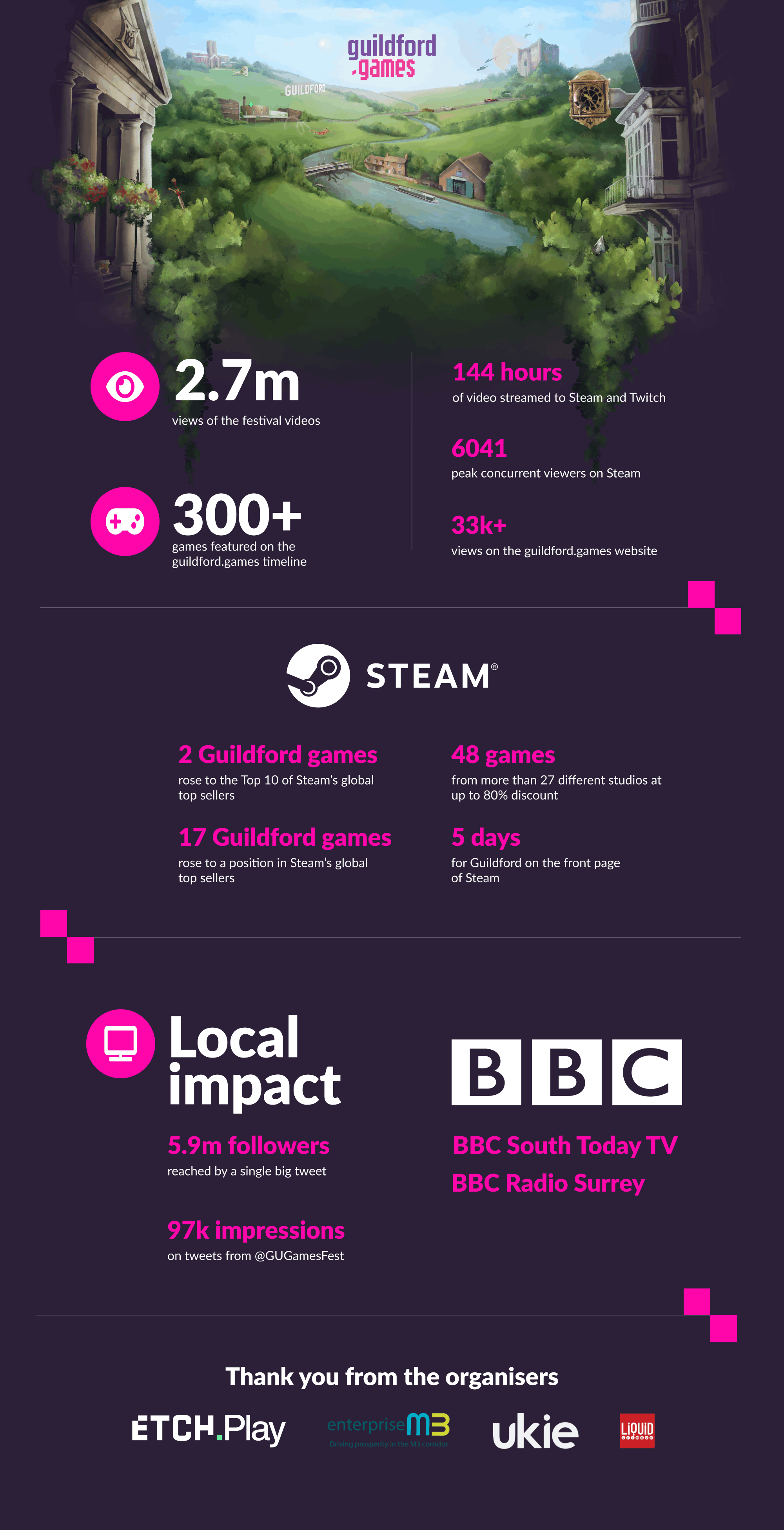 An infographic showing off the stats for the Guildford Games Festival 2020, including 2.7 million views of the video content