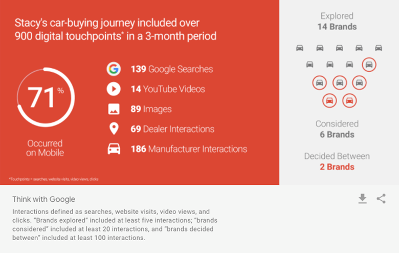 """""""Stacy's car-buying journey included over 900 digital touchpoints in a 3-month period. 71% occurred on mobile"""""""