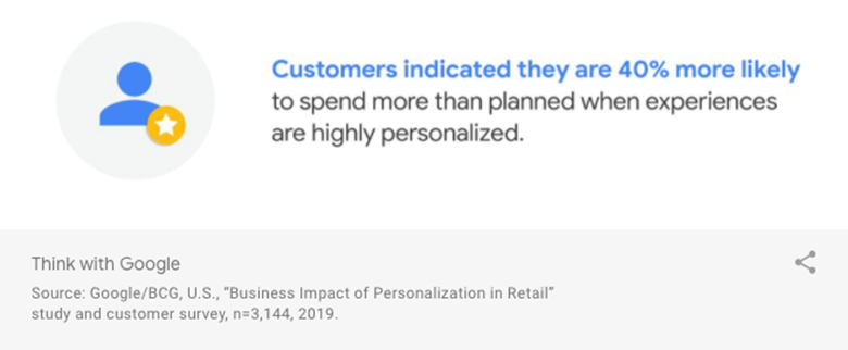 """""""Customers indicated they are 40% more likely to spend more than planned when experiences are highly personalised"""" By Google/BCG"""